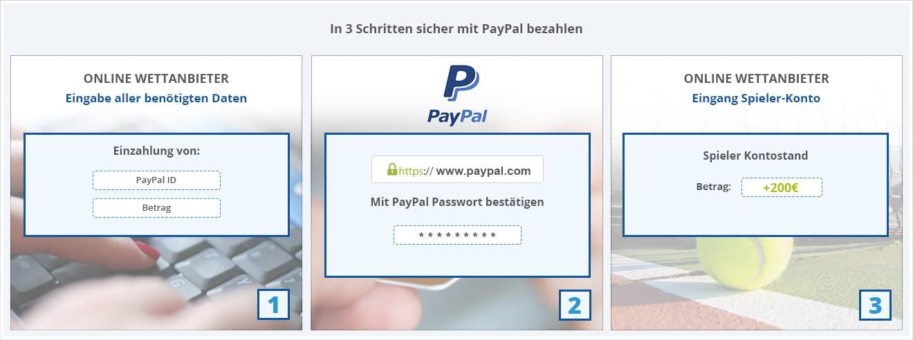Wettanbieter Mit Paypal
